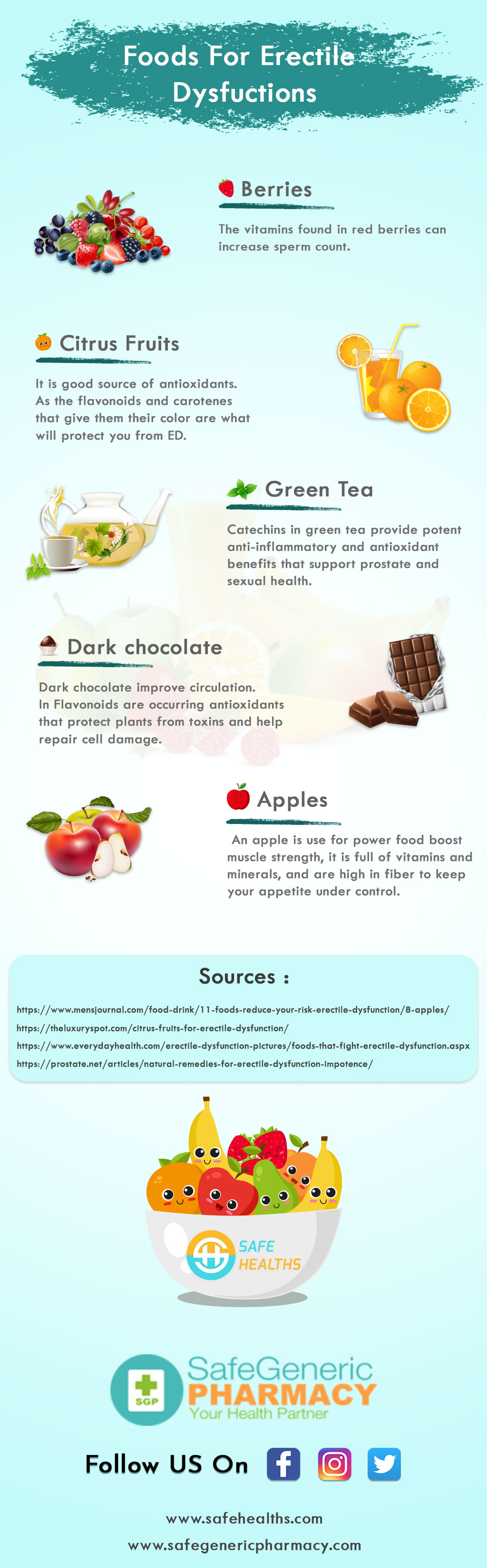 Infographics for Erectile Dysfunction